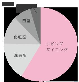 女性のメイクをする場所のグラフ