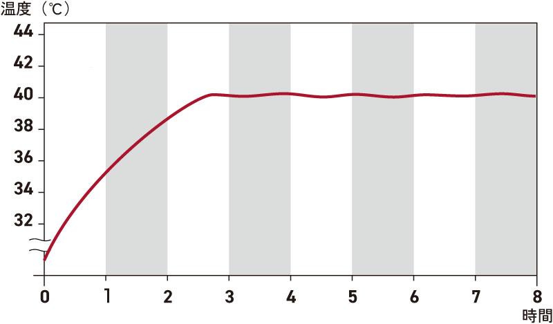 ヨーグルティアSと他社製品の温度上昇を比較したグラフ
